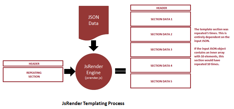 JsRender Templating Working