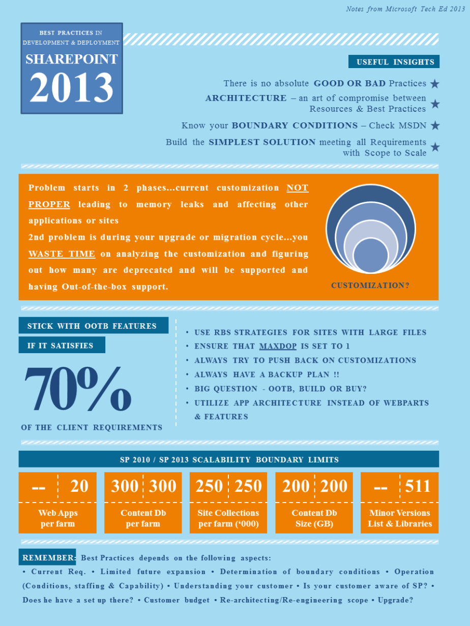 SharePoint 2013 BestPractices